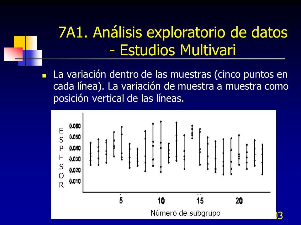 203 7A1. Análisis exploratorio de datos - Estudios Multivari La variación dentro de las muestras (cinco puntos en cada línea). La variación de muestra