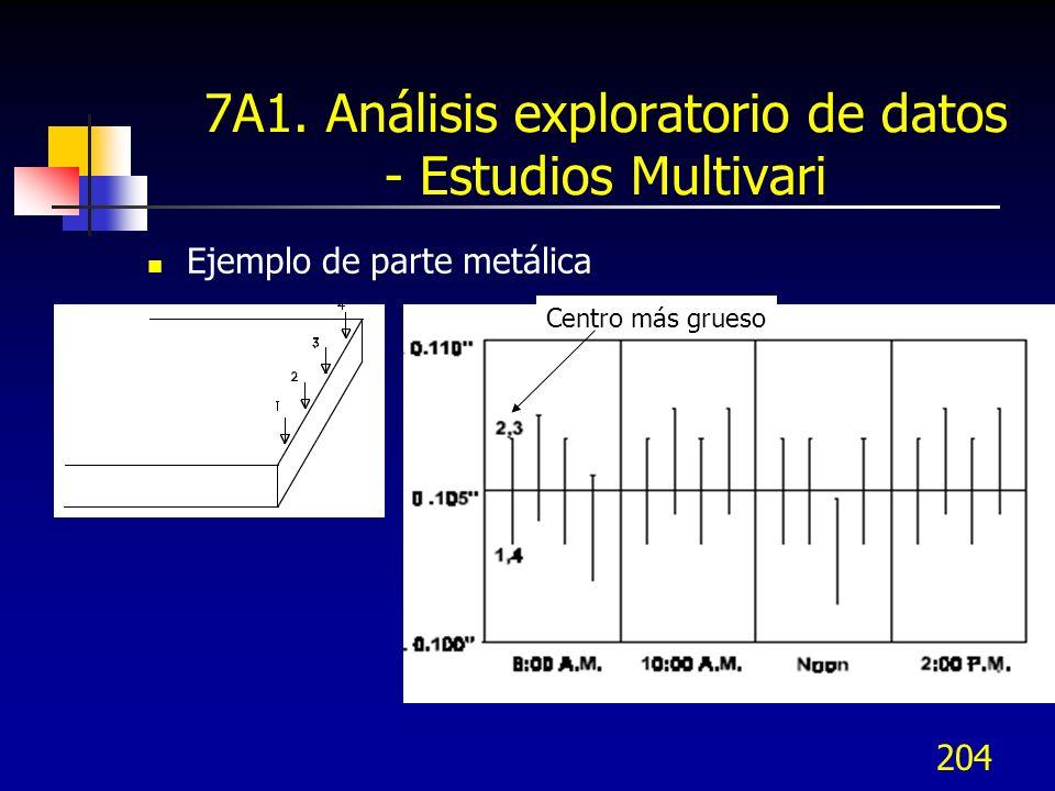 204 7A1. Análisis exploratorio de datos - Estudios Multivari Ejemplo de parte metálica Centro más grueso