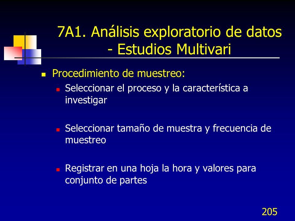 205 7A1. Análisis exploratorio de datos - Estudios Multivari Procedimiento de muestreo: Seleccionar el proceso y la característica a investigar Selecc