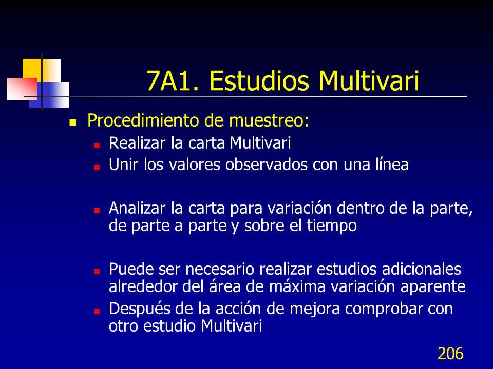 206 7A1. Estudios Multivari Procedimiento de muestreo: Realizar la carta Multivari Unir los valores observados con una línea Analizar la carta para va
