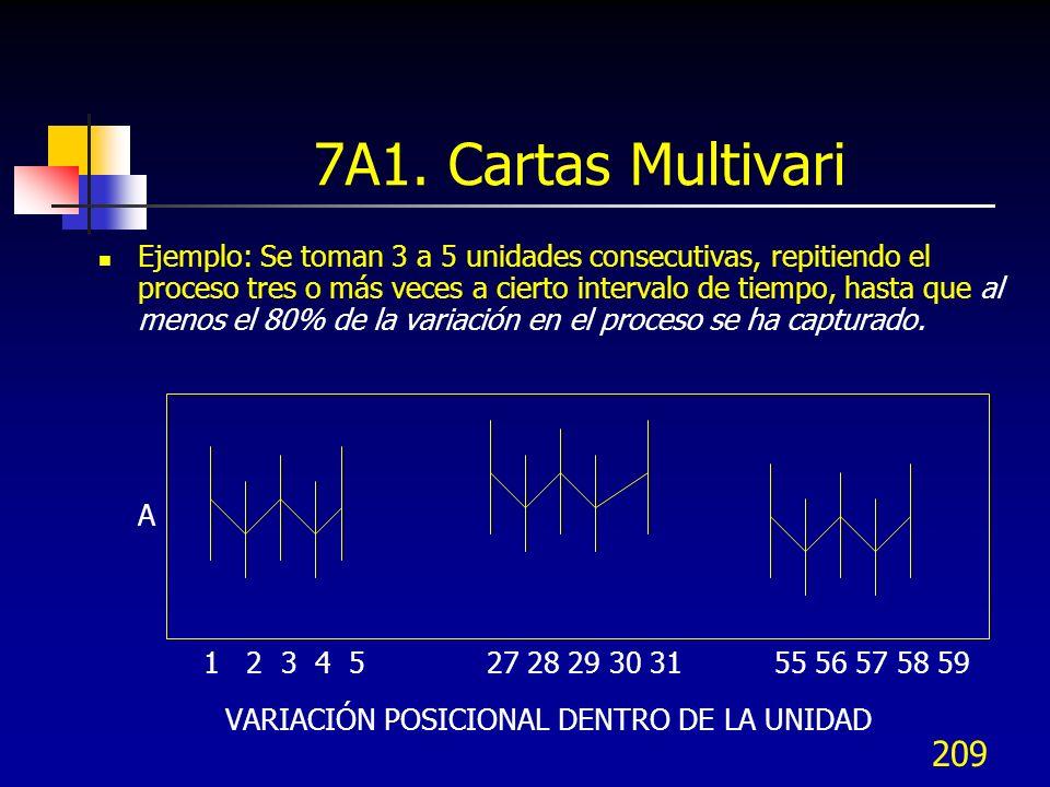 209 Ejemplo: Se toman 3 a 5 unidades consecutivas, repitiendo el proceso tres o más veces a cierto intervalo de tiempo, hasta que al menos el 80% de l