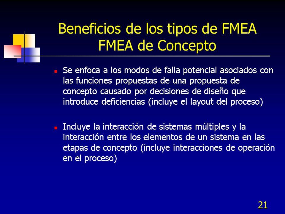 21 Beneficios de los tipos de FMEA FMEA de Concepto Se enfoca a los modos de falla potencial asociados con las funciones propuestas de una propuesta d