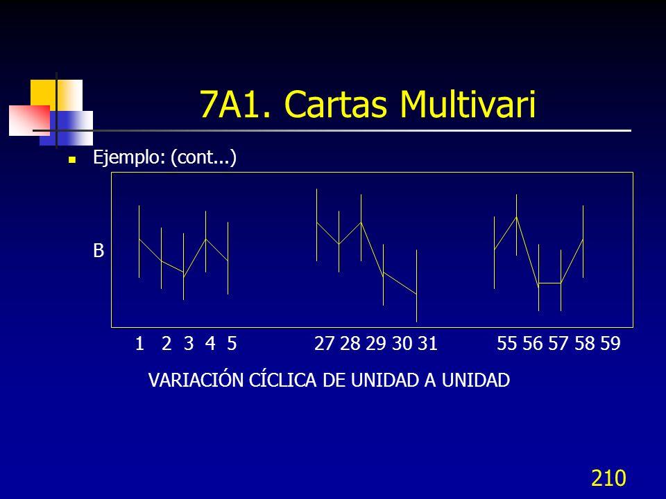 210 Ejemplo: (cont...) B 1 2 3 4 5 27 28 29 30 31 55 56 57 58 59 VARIACIÓN CÍCLICA DE UNIDAD A UNIDAD 7A1. Cartas Multivari