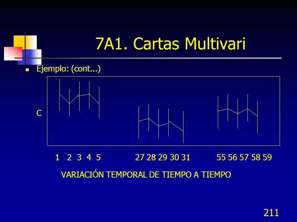 211 Ejemplo: (cont...) C 1 2 3 4 5 27 28 29 30 31 55 56 57 58 59 VARIACIÓN TEMPORAL DE TIEMPO A TIEMPO 7A1. Cartas Multivari