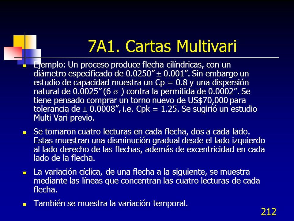 212 Ejemplo: Un proceso produce flecha cilíndricas, con un diámetro especificado de 0.0250 0.001. Sin embargo un estudio de capacidad muestra un Cp =