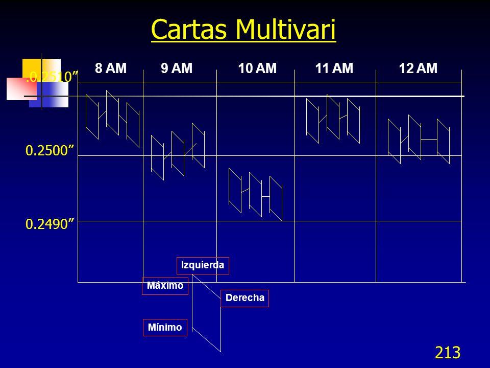 213.0.2510 0.2500 0.2490 Cartas Multivari Máximo Mínimo Izquierda Derecha 8 AM 9 AM 10 AM 11 AM 12 AM
