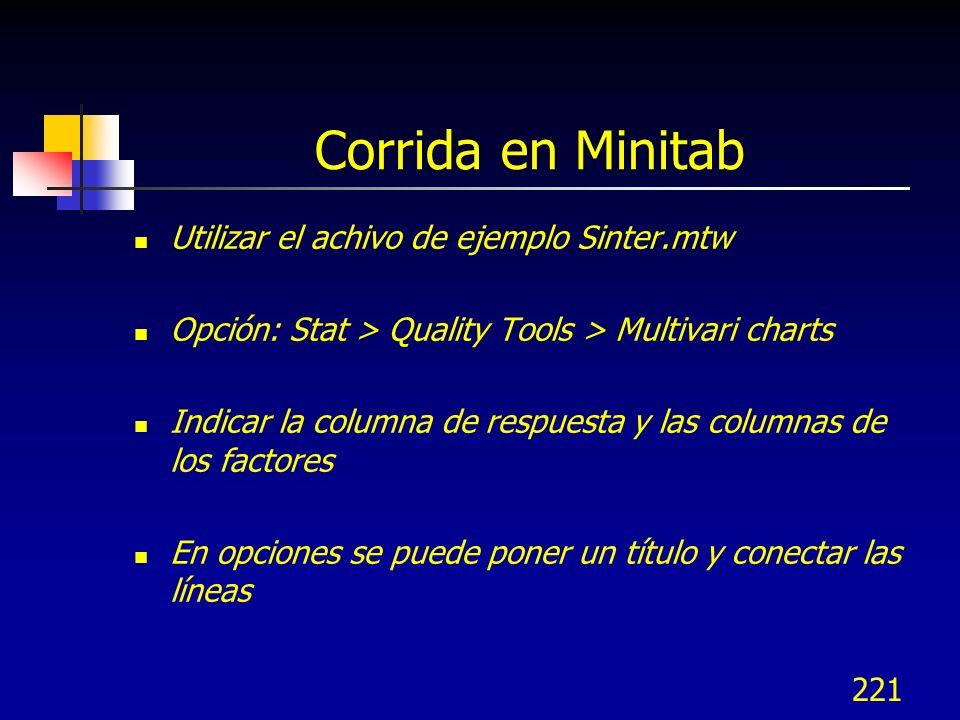 221 Corrida en Minitab Utilizar el achivo de ejemplo Sinter.mtw Opción: Stat > Quality Tools > Multivari charts Indicar la columna de respuesta y las