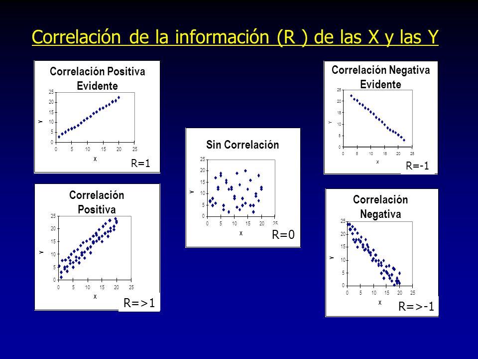 Correlación de la información (R ) de las X y las Y Correlación Positiva Evidente 0 5 10 15 20 25 0510152025 X Y Correlación Negativa Evidente 0 5 10