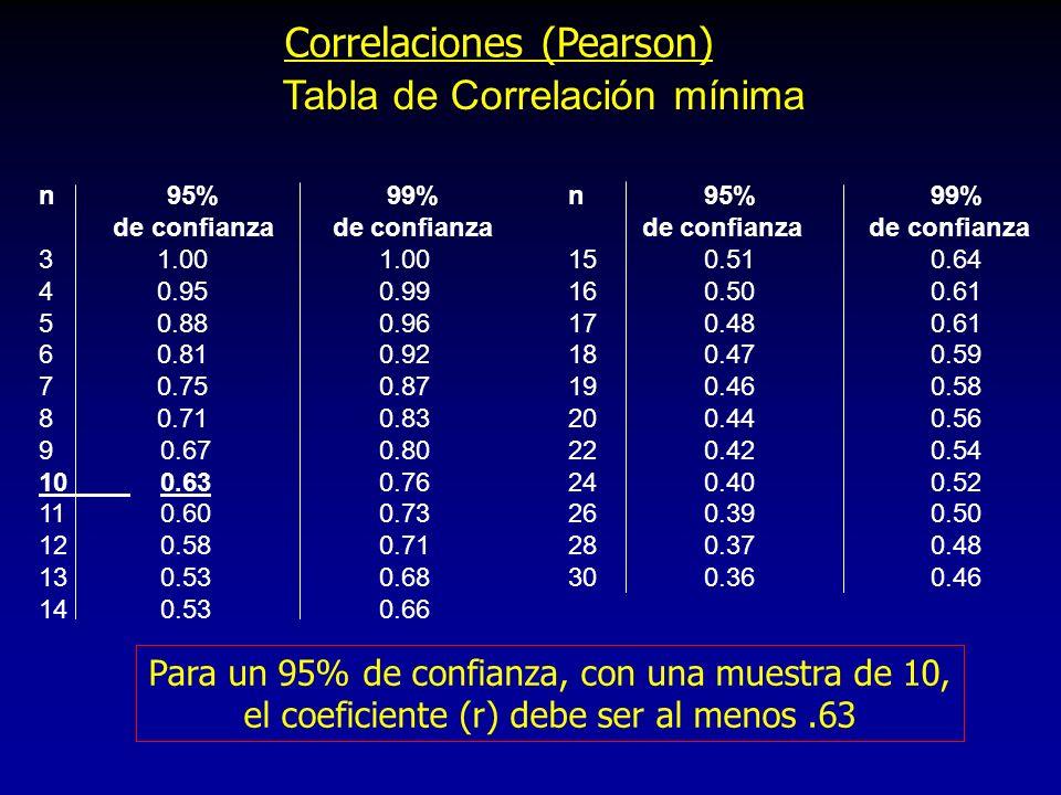 Tabla de Correlación mínima Correlaciones (Pearson) n 95% 99% de confianza de confianza 3 1.00 1.00 4 0.95 0.99 5 0.88 0.96 6 0.81 0.92 7 0.75 0.87 8