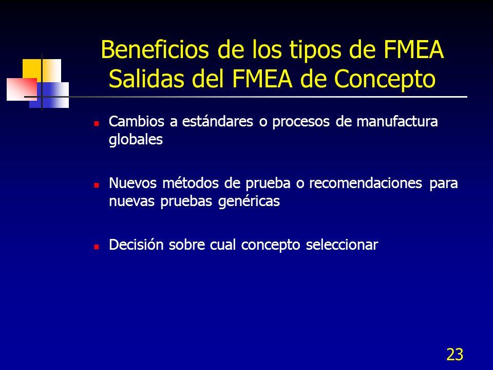 23 Beneficios de los tipos de FMEA Salidas del FMEA de Concepto Cambios a estándares o procesos de manufactura globales Nuevos métodos de prueba o rec