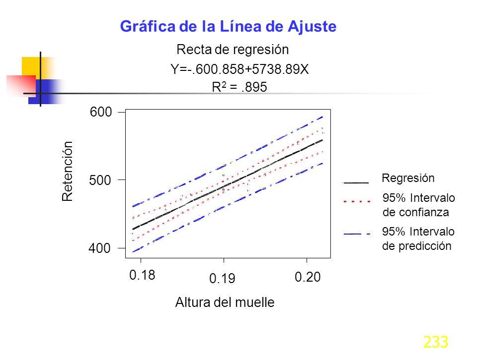 233 Gráfica de la Línea de Ajuste Recta de regresión Y=-.600.858+5738.89X R 2 =.895 Altura del muelle Retención 0.18 0.19 0.20 400 500 600 Regresión 9