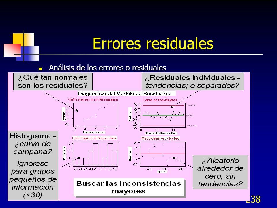238 Errores residuales Análisis de los errores o residuales