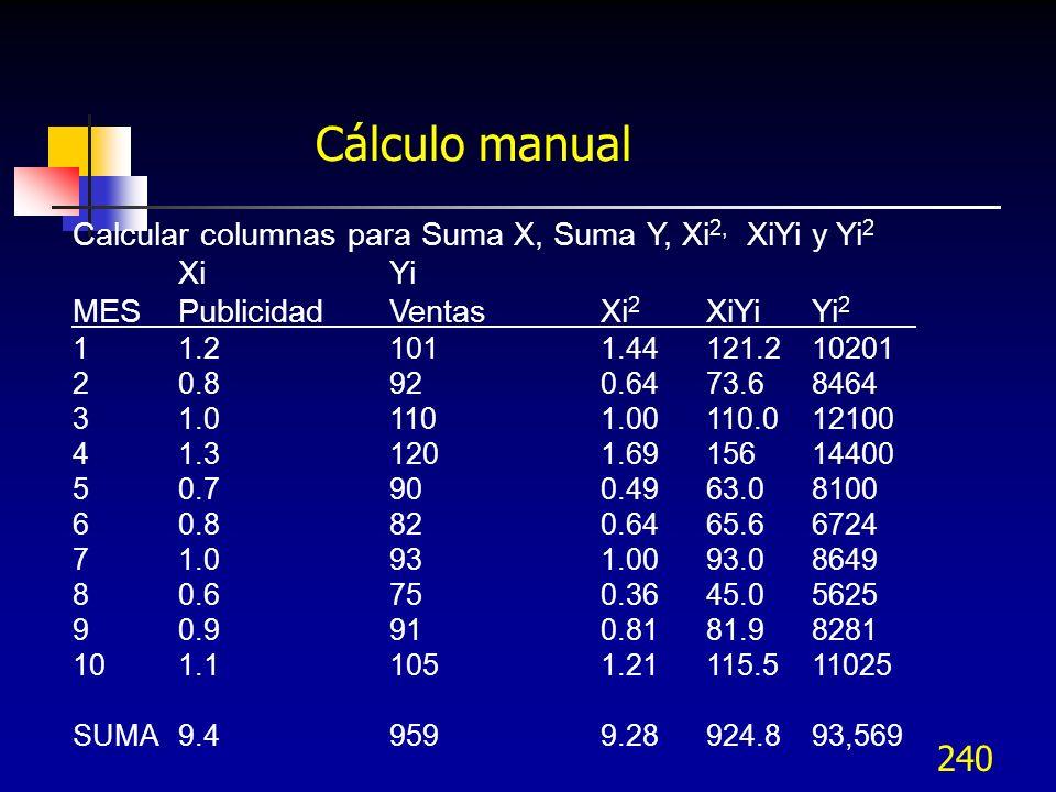 240 Cálculo manual Calcular columnas para Suma X, Suma Y, Xi 2, XiYi y Yi 2 XiYi MESPublicidadVentas Xi 2 XiYiYi 2 11.21011.44121.210201 20.8920.6473.