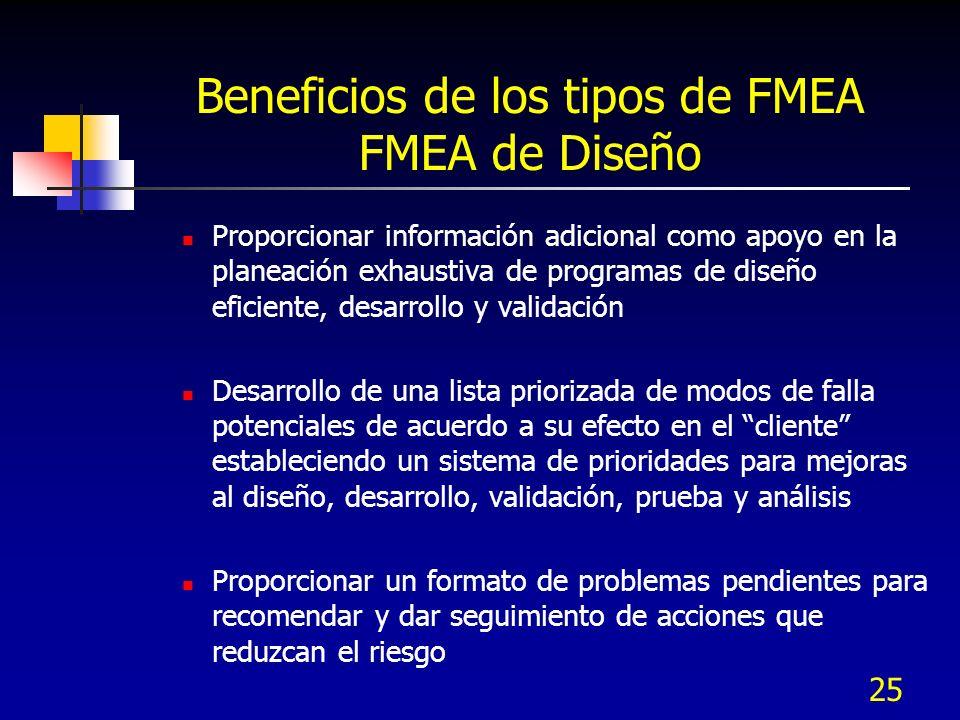 25 Beneficios de los tipos de FMEA FMEA de Diseño Proporcionar información adicional como apoyo en la planeación exhaustiva de programas de diseño efi
