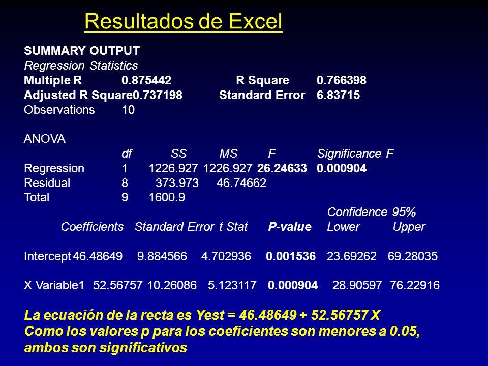 Resultados de Excel SUMMARY OUTPUT Regression Statistics Multiple R0.875442 R Square0.766398 Adjusted R Square0.737198 Standard Error6.83715 Observati