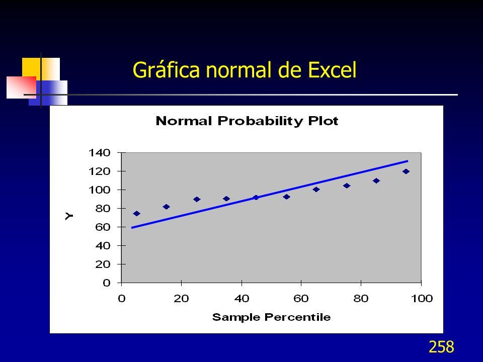 258 Gráfica normal de Excel
