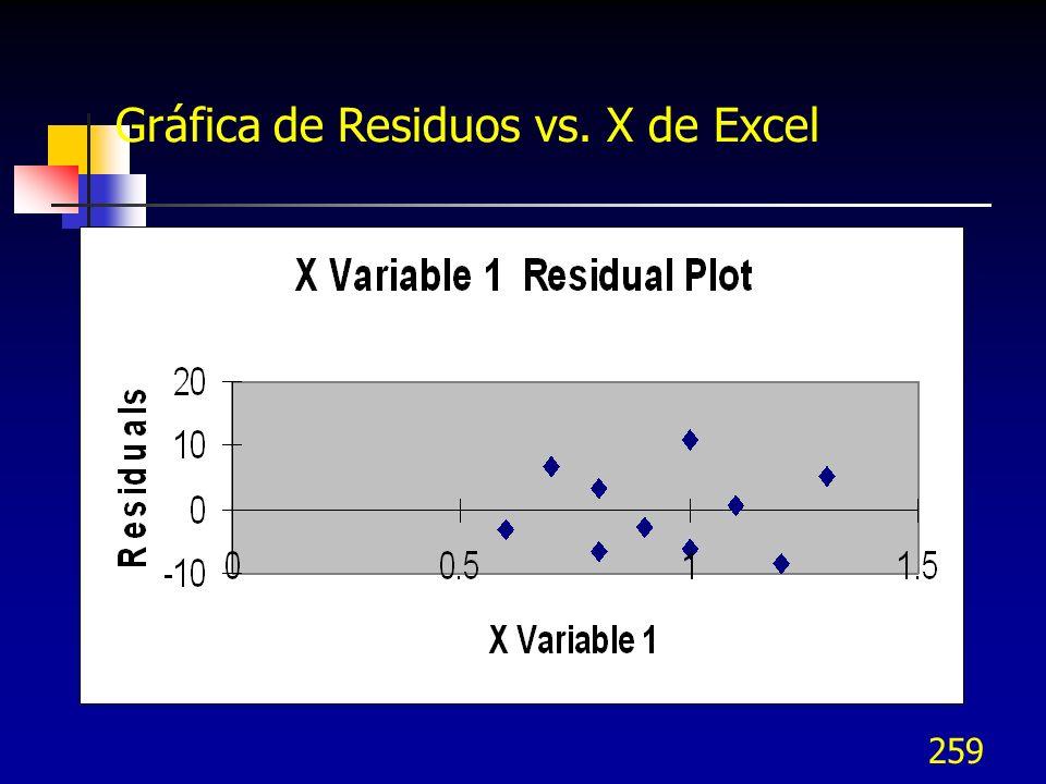 259 Gráfica de Residuos vs. X de Excel