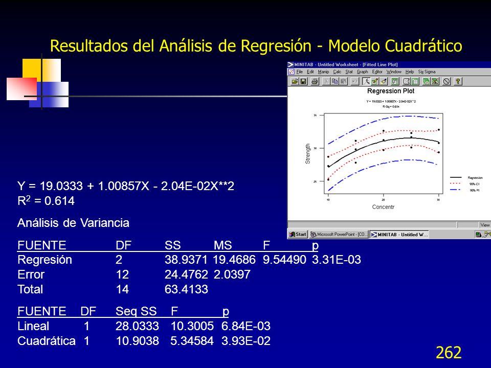 262 Y = 19.0333 + 1.00857X - 2.04E-02X**2 R 2 = 0.614 Análisis de Variancia FUENTE DF SS MS F p Regresión 2 38.9371 19.4686 9.54490 3.31E-03 Error 12