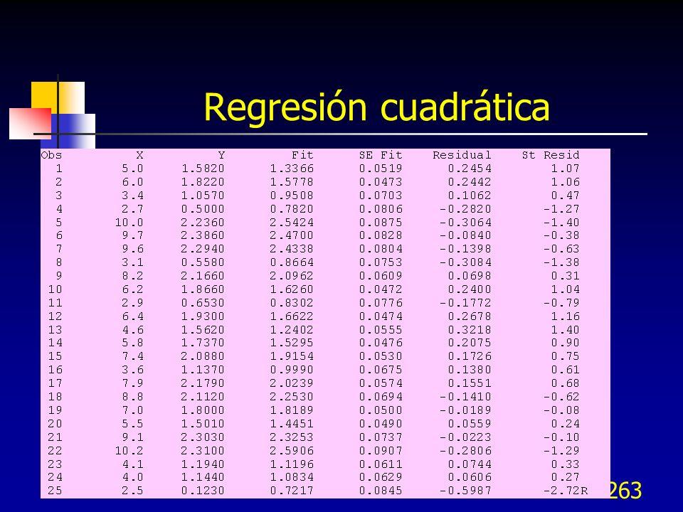 263 Regresión cuadrática