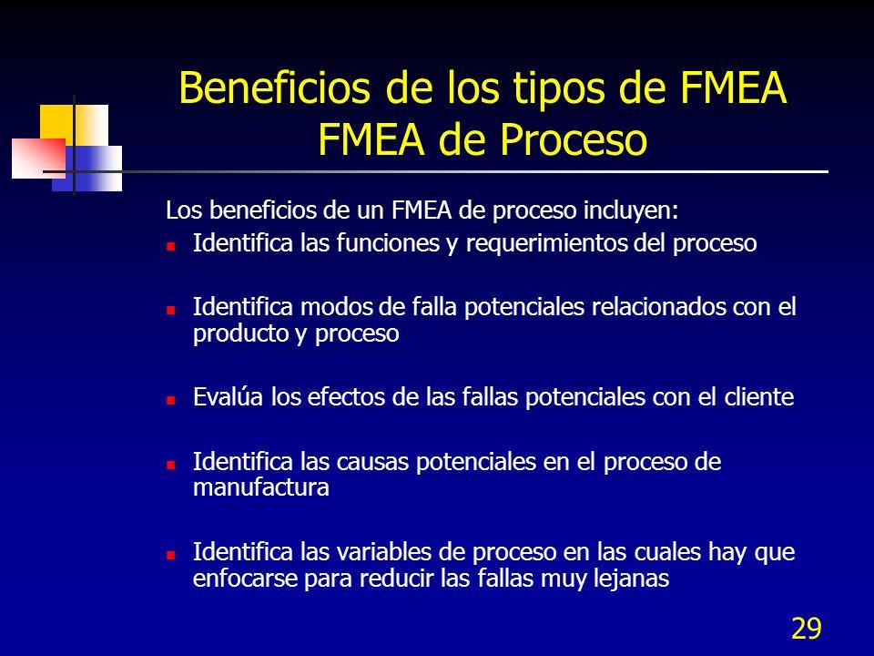29 Beneficios de los tipos de FMEA FMEA de Proceso Los beneficios de un FMEA de proceso incluyen: Identifica las funciones y requerimientos del proces