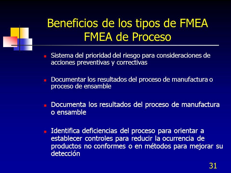 31 Beneficios de los tipos de FMEA FMEA de Proceso Sistema del prioridad del riesgo para consideraciones de acciones preventivas y correctivas Documen