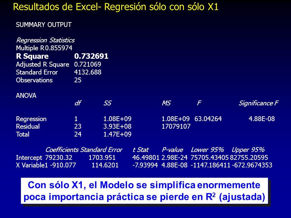 Resultados de Excel- Regresión sólo con sólo X1 SUMMARY OUTPUT Regression Statistics Multiple R0.855974 R Square0.732691 Adjusted R Square0.721069 Sta