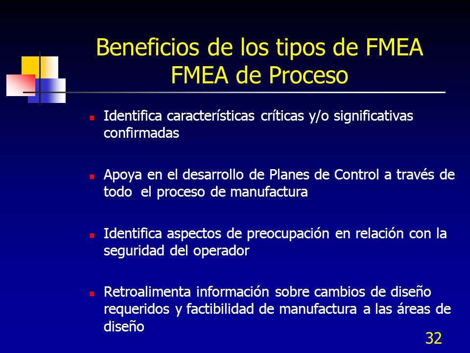 32 Beneficios de los tipos de FMEA FMEA de Proceso Identifica características críticas y/o significativas confirmadas Apoya en el desarrollo de Planes