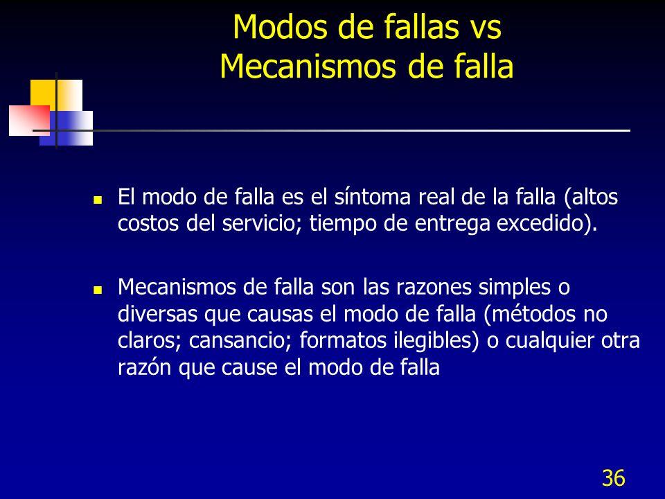 36 Modos de fallas vs Mecanismos de falla El modo de falla es el síntoma real de la falla (altos costos del servicio; tiempo de entrega excedido). Mec