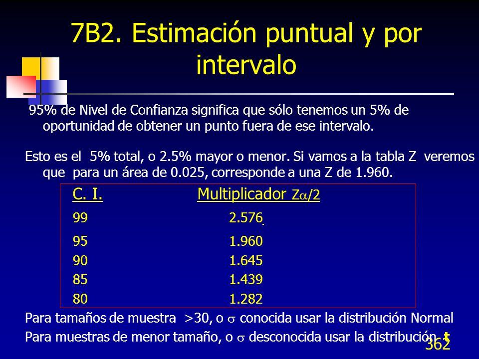 362 7B2. Estimación puntual y por intervalo 95% de Nivel de Confianza significa que sólo tenemos un 5% de oportunidad de obtener un punto fuera de ese