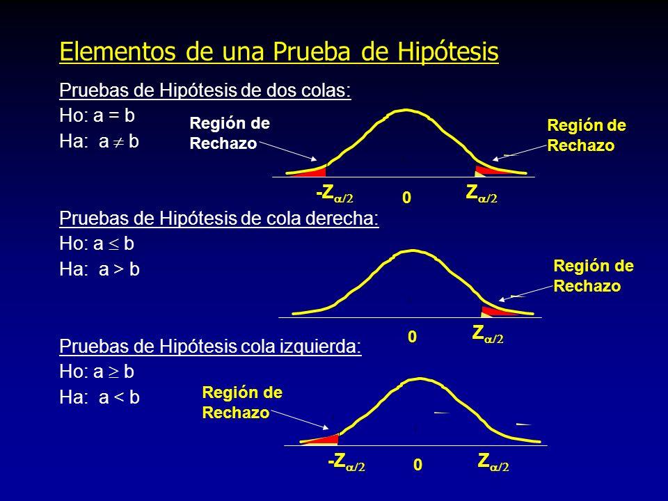Elementos de una Prueba de Hipótesis Pruebas de Hipótesis de dos colas: Ho: a = b Ha: a b Pruebas de Hipótesis de cola derecha: Ho: a b Ha: a > b Prue