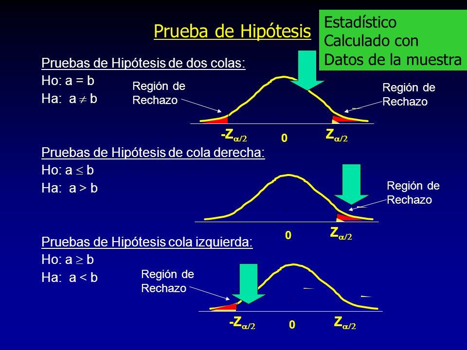 Prueba de Hipótesis Pruebas de Hipótesis de dos colas: Ho: a = b Ha: a b Pruebas de Hipótesis de cola derecha: Ho: a b Ha: a > b Pruebas de Hipótesis