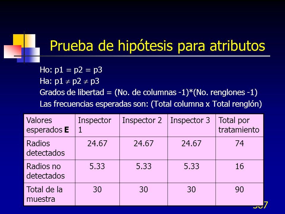 387 Prueba de hipótesis para atributos Ho: p1 = p2 = p3 Ha: p1 p2 p3 Grados de libertad = (No. de columnas -1)*(No. renglones -1) Las frecuencias espe