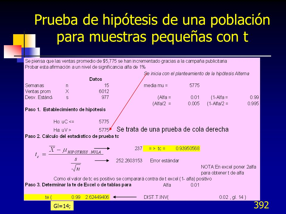 392 Prueba de hipótesis de una población para muestras pequeñas con t Gl=14;