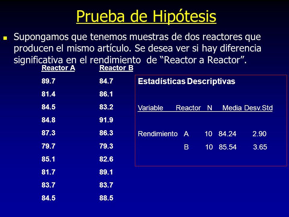 Prueba de Hipótesis Supongamos que tenemos muestras de dos reactores que producen el mismo artículo. Se desea ver si hay diferencia significativa en e