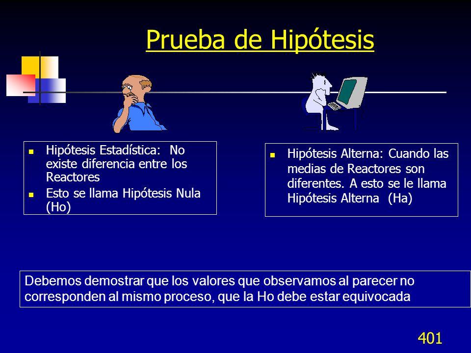 401 Prueba de Hipótesis Hipótesis Alterna: Cuando las medias de Reactores son diferentes. A esto se le llama Hipótesis Alterna (Ha) Hipótesis Estadíst