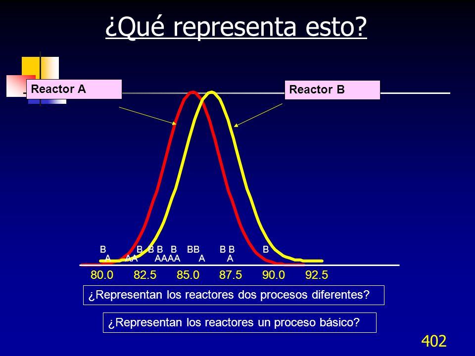 402 ¿Qué representa esto? Reactor A Reactor B 80.0 82.5 85.0 87.5 90.0 92.5 A AA AAAA A A B B B B B BB B B B ¿Representan los reactores un proceso bás