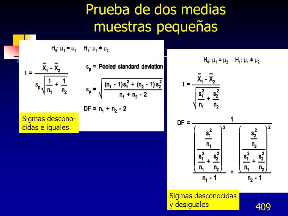 409 Prueba de dos medias muestras pequeñas Sigmas descono- cidas e iguales Sigmas desconocidas y desiguales