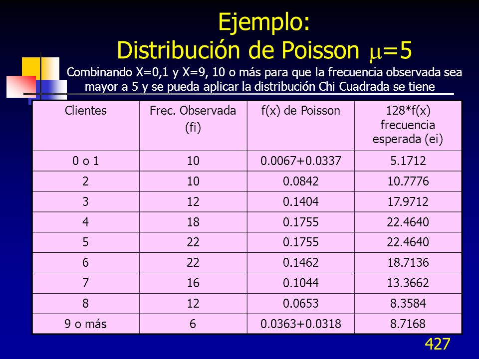 427 Ejemplo: Distribución de Poisson =5 Combinando X=0,1 y X=9, 10 o más para que la frecuencia observada sea mayor a 5 y se pueda aplicar la distribu