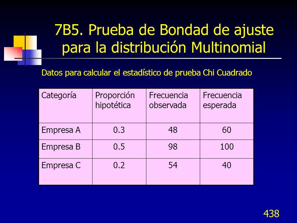 438 7B5. Prueba de Bondad de ajuste para la distribución Multinomial Datos para calcular el estadístico de prueba Chi Cuadrado CategoríaProporción hip