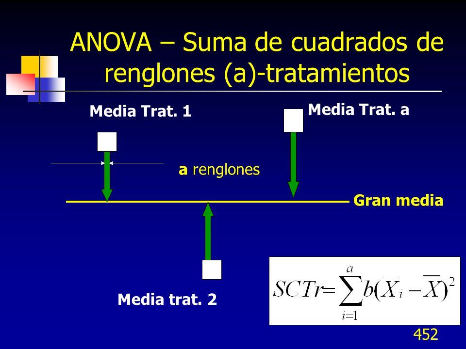 452 ANOVA – Suma de cuadrados de renglones (a)-tratamientos Gran media Media Trat. 1 Media Trat. a Media trat. 2 a renglones