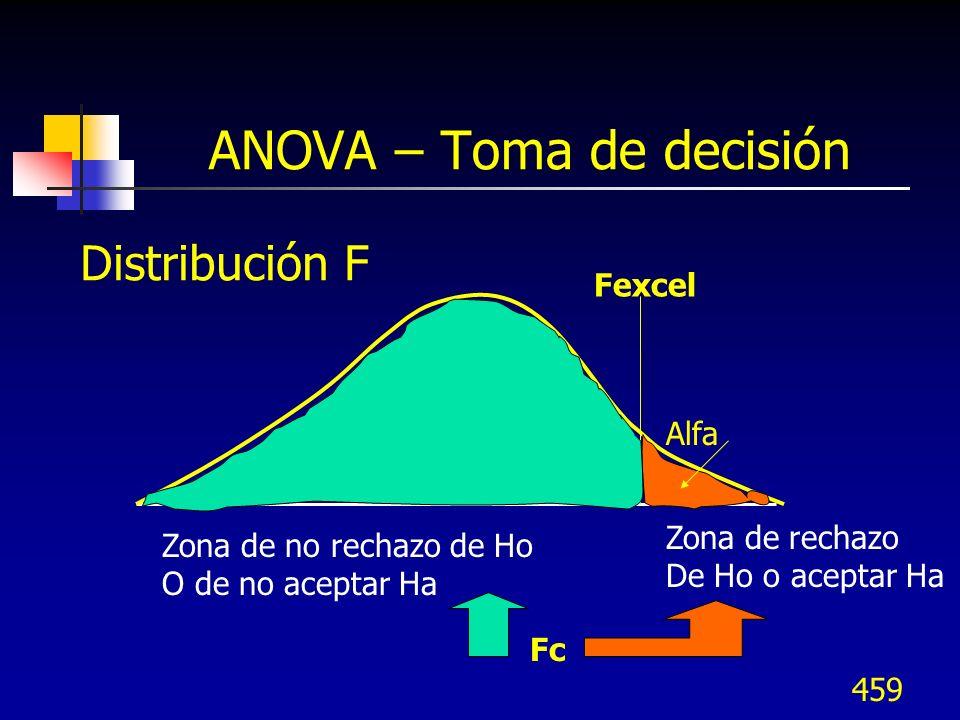 459 ANOVA – Toma de decisión Fexcel Fc Alfa Zona de rechazo De Ho o aceptar Ha Zona de no rechazo de Ho O de no aceptar Ha Distribución F