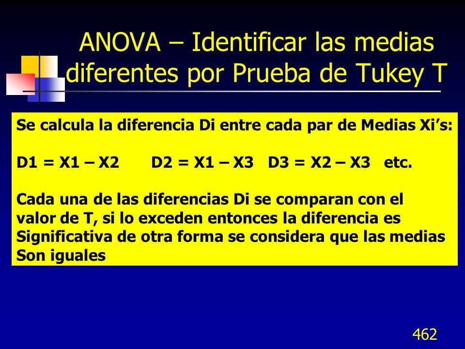 462 ANOVA – Identificar las medias diferentes por Prueba de Tukey T Se calcula la diferencia Di entre cada par de Medias Xis: D1 = X1 – X2 D2 = X1 – X
