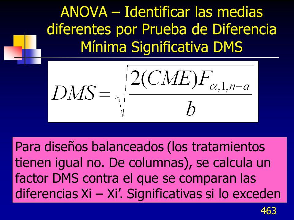 463 ANOVA – Identificar las medias diferentes por Prueba de Diferencia Mínima Significativa DMS Para diseños balanceados (los tratamientos tienen igua