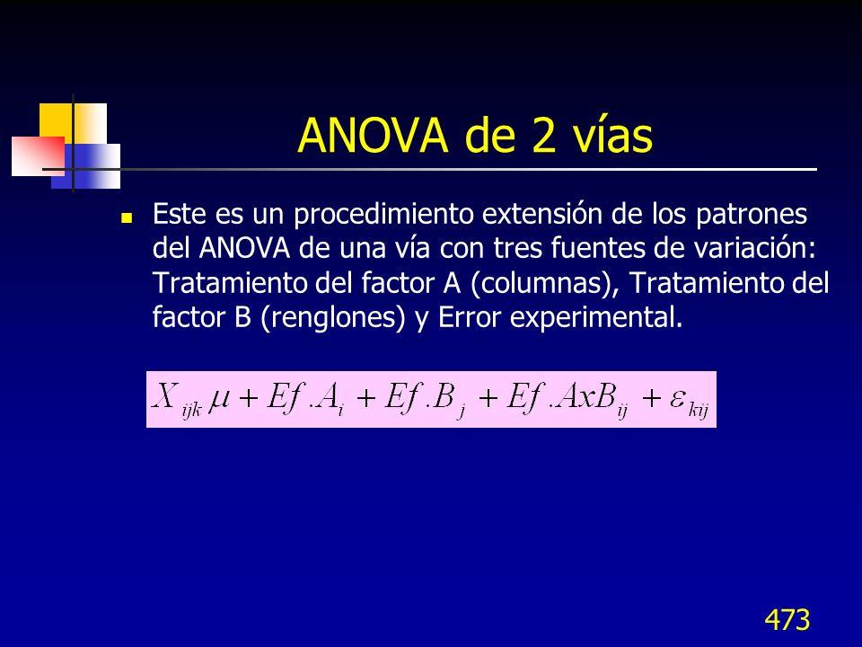 473 ANOVA de 2 vías Este es un procedimiento extensión de los patrones del ANOVA de una vía con tres fuentes de variación: Tratamiento del factor A (c