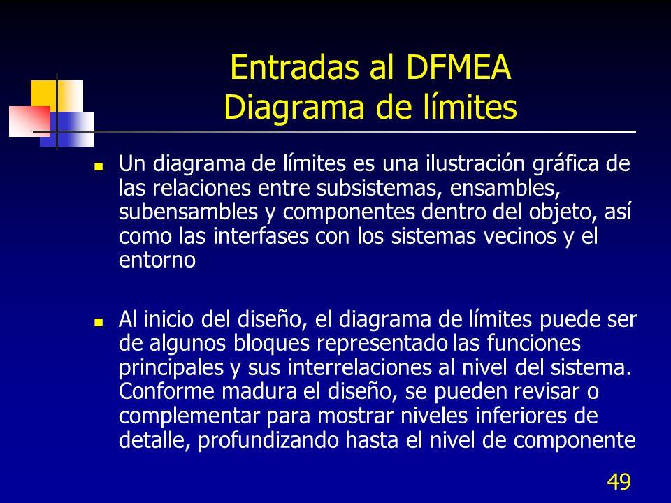 49 Entradas al DFMEA Diagrama de límites Un diagrama de límites es una ilustración gráfica de las relaciones entre subsistemas, ensambles, subensamble