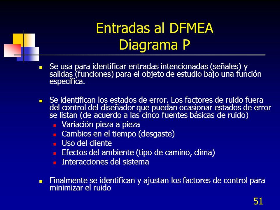51 Entradas al DFMEA Diagrama P Se usa para identificar entradas intencionadas (señales) y salidas (funciones) para el objeto de estudio bajo una func