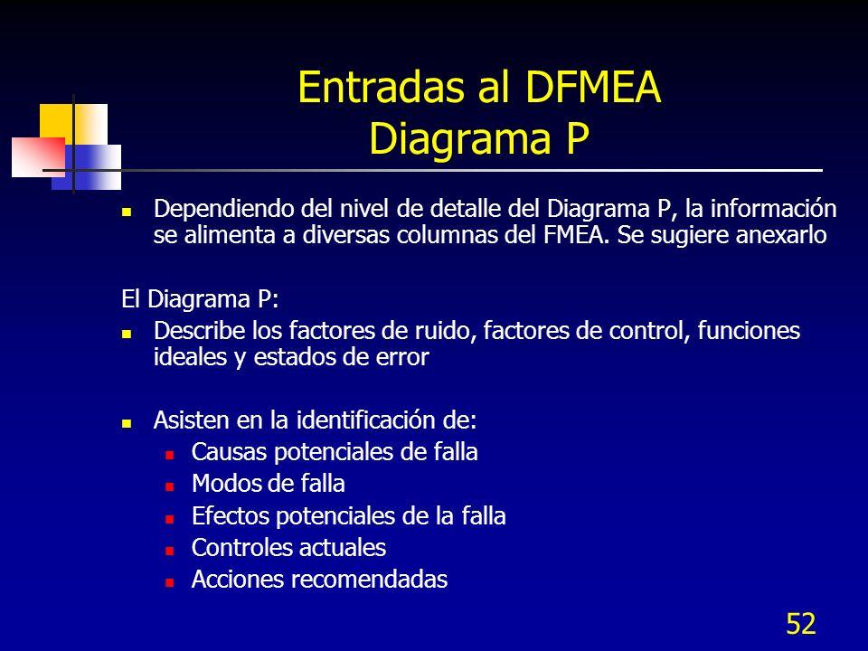 52 Entradas al DFMEA Diagrama P Dependiendo del nivel de detalle del Diagrama P, la información se alimenta a diversas columnas del FMEA. Se sugiere a