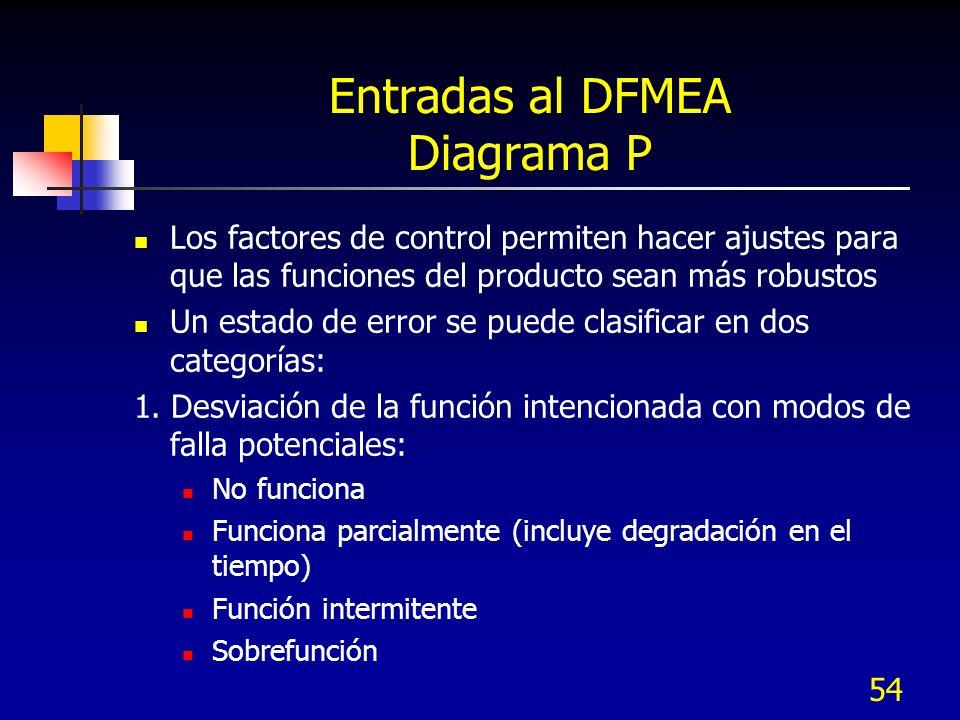 54 Entradas al DFMEA Diagrama P Los factores de control permiten hacer ajustes para que las funciones del producto sean más robustos Un estado de erro