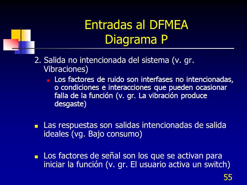 55 Entradas al DFMEA Diagrama P 2. Salida no intencionada del sistema (v. gr. Vibraciones) Los factores de ruido son interfases no intencionadas, o co