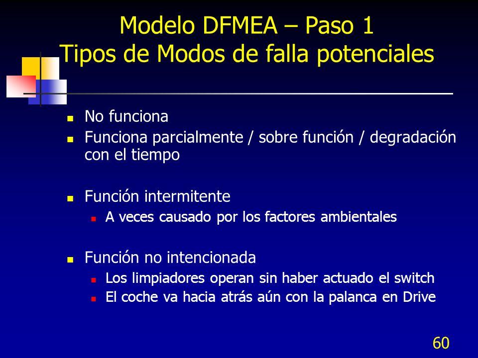 60 Modelo DFMEA – Paso 1 Tipos de Modos de falla potenciales No funciona Funciona parcialmente / sobre función / degradación con el tiempo Función int